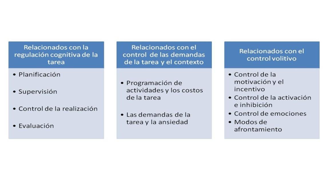 esquema para favorecer autorregulación