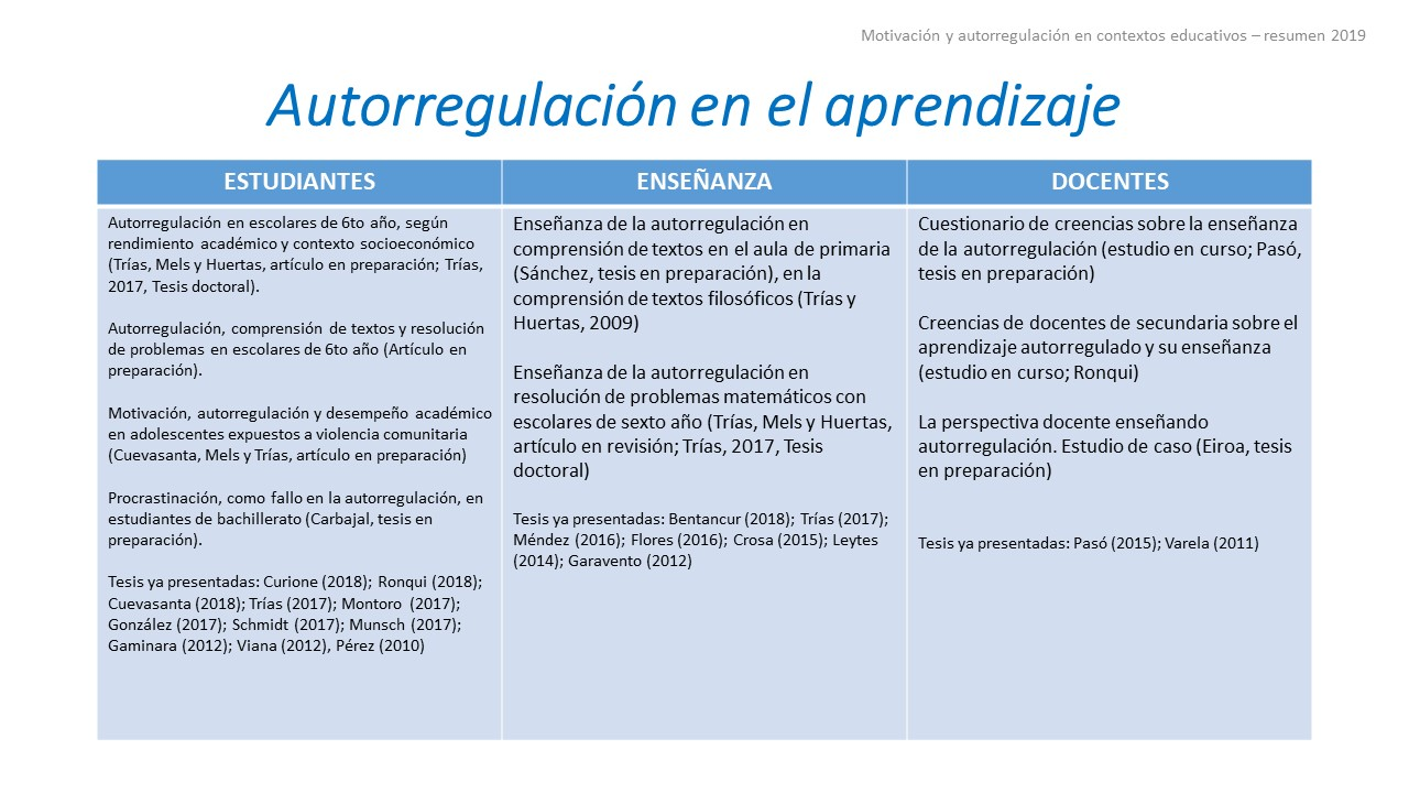 Motivación y autorregulación - 2019